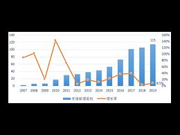 中国产能供应全球,光伏发电市场遍地开花