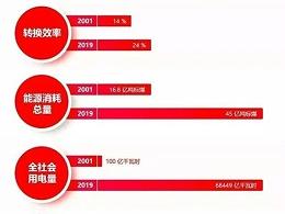 江西首富、河北首富、中国首富,为什么这些首富都在光伏电站产业诞生