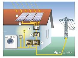 你知道吗:家庭用光伏发电设备要多少钱?