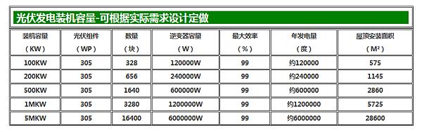光伏发电 ·装机容量