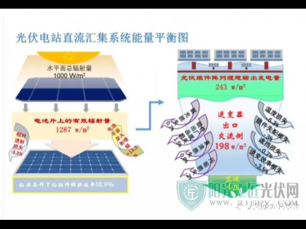 光伏组件发电能力简单评价—星火太阳能