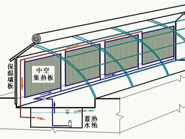 日光温室装配太阳能板和水循环系统,会发生什么神奇的反应?