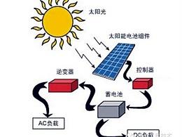 如何安装离网太阳能光伏发电系统设备?