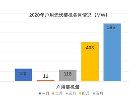 国家能源局公布:5月户用最新太阳能光伏发电装机数据,容量再创新高