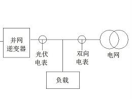 四种太阳能光伏发电系统概述