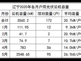 5月份再增长3倍!辽宁户用太阳能光伏发电猛增