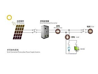 集中式光伏电站解决方案
