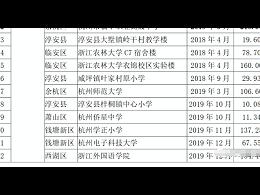 杭州近260家机构装光伏!工商业光伏要火