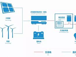 如何做光伏储能?光伏储能原理、优势以及发展趋势--星火太阳能