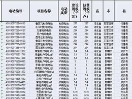 财政部发布第三批光伏扶贫补贴目录约11G