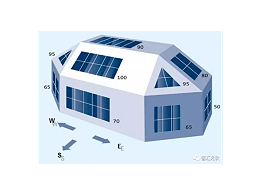 光伏组件安装倾角、朝向对发电量的影响