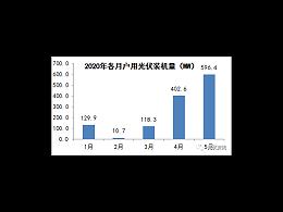 5月各省发布596.4MW户用太阳能光伏发电装机明细