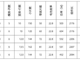 硅片将取代166, 182x158 或182x180才是最佳尺寸?