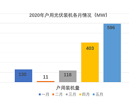 光伏补贴指标约剩5.74GW!20年户用太阳能光伏发电能干到几月份?